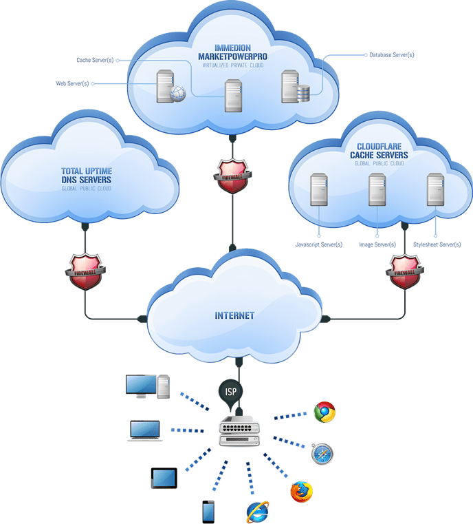MLM Software on the Cloud